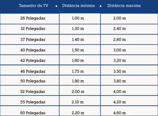 Medidas De Una Sala De Tv ~ Medidas importantes na escolha e instalação da sua TV  se fosse na